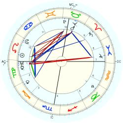 Accident: Fatality 19313 - natal chart (Placidus)