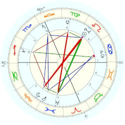 Lee Adams - natal chart (Placidus)
