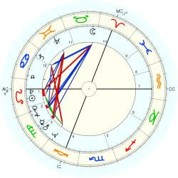 Eating Disorder 19336 - natal chart (Placidus)