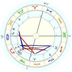 Anne Archer birth chart