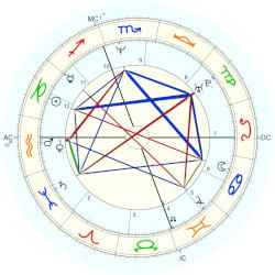 Carolyn Bessette-Kennedy - natal chart (Placidus)