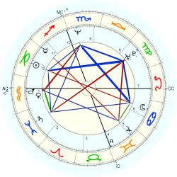 Carolyn Bessette Kennedy - natal chart (Placidus)