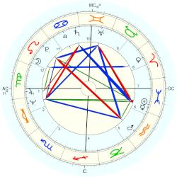 Elkie Brooks - natal chart (Placidus)