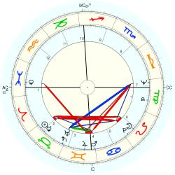 Richard M. Daley - natal chart (Placidus)