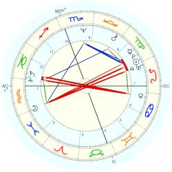 Billy Ray Cyrus - natal chart (Placidus)