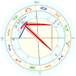 Bessie Delany - natal chart (Placidus)