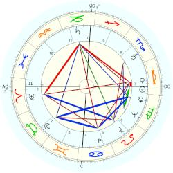 Angie Dickinson - natal chart (Placidus)