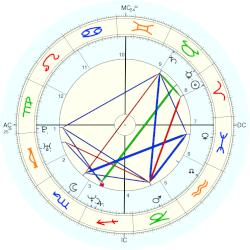 Shannen Doherty - natal chart (Placidus)
