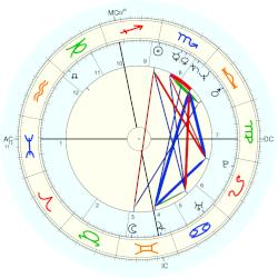 Tina Brown - natal chart (Placidus)