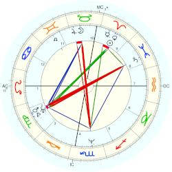 Robert Jr. Downey - natal chart (Placidus)