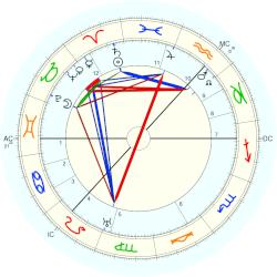 Catherine Carswell - natal chart (Placidus)