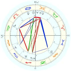 Grand Duchess Maria - natal chart (Placidus)