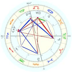 Bill Berry - natal chart (Placidus)