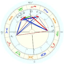 Morgan Eastwood - natal chart (Placidus)