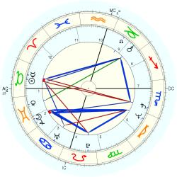 Rosey Reed - natal chart (Placidus)