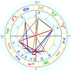 Tiger Woods - natal chart (Placidus)