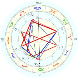 Alexandra Richards - natal chart (Placidus)