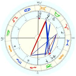 Birth Abandoned 19576 - natal chart (Placidus)