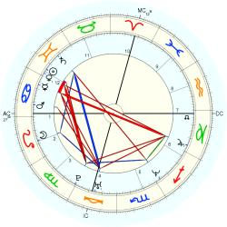 Birth Defect: Cancer 19578 - natal chart (Placidus)