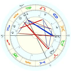 Stephanie Cole - natal chart (Placidus)