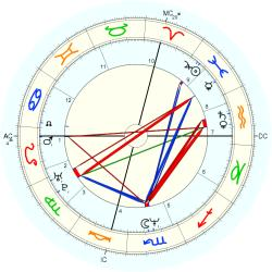 David B. Connors - natal chart (Placidus)