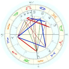 Tom Cruise : various websites carry this time which is of unknown origin, see Source Notes - natal chart (Placidus)