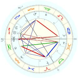 Astrology: Ève Curie, birth date 6 December 1904, born in Paris