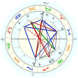 Anna Russell - natal chart (Placidus)