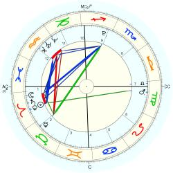 Birth Abandoned 19669 - natal chart (Placidus)
