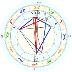 Princess of France Elisabeth - natal chart (Placidus)