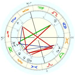 Down's Syndrome 19713 - natal chart (Placidus)