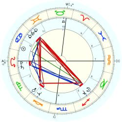 Overweight 19724 - natal chart (Placidus)