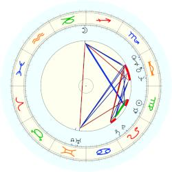Freddie Mercury - natal chart (noon, no houses)