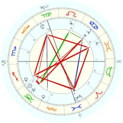 Raoul Clery - natal chart (Placidus)