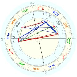 Anna Fairbanks - natal chart (Placidus)