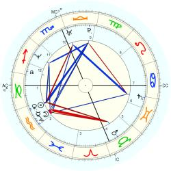 Kevin Andrew Collins - natal chart (Placidus)