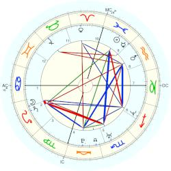 Ruth Richards - natal chart (Placidus)