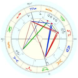 Mark Gebel - natal chart (Placidus)