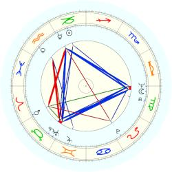 Stephen Hawking - natal chart (noon, no houses)