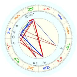 Henry Brakemann Helmsley - natal chart (noon, no houses)