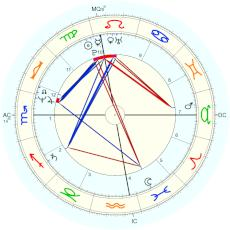 Michael (1958) Jackson : time from Ed Healin - natal chart (Placidus)