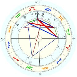 Jimmy Johnson - natal chart (Placidus)