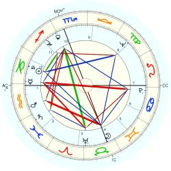 Mike (1936) White - natal chart (Placidus)