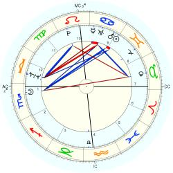 Twins 1953/6/22 No.1 20450 - natal chart (Placidus)
