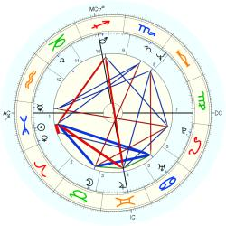 Twins 1954/3/09 No.2 20453 - natal chart (Placidus)