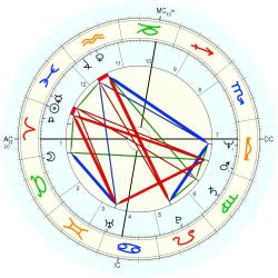 Learning Disabled 23963 - natal chart (Placidus)