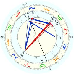 Learning Disabled 23966 - natal chart (Placidus)