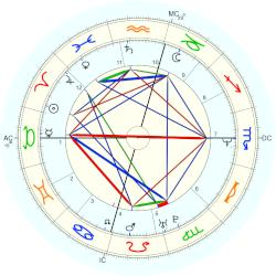 Jimmy Osmond - natal chart (Placidus)