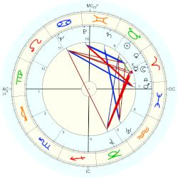William Inge - natal chart (Placidus)