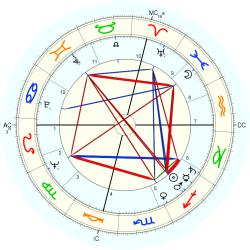 Richard Eberling - natal chart (Placidus)